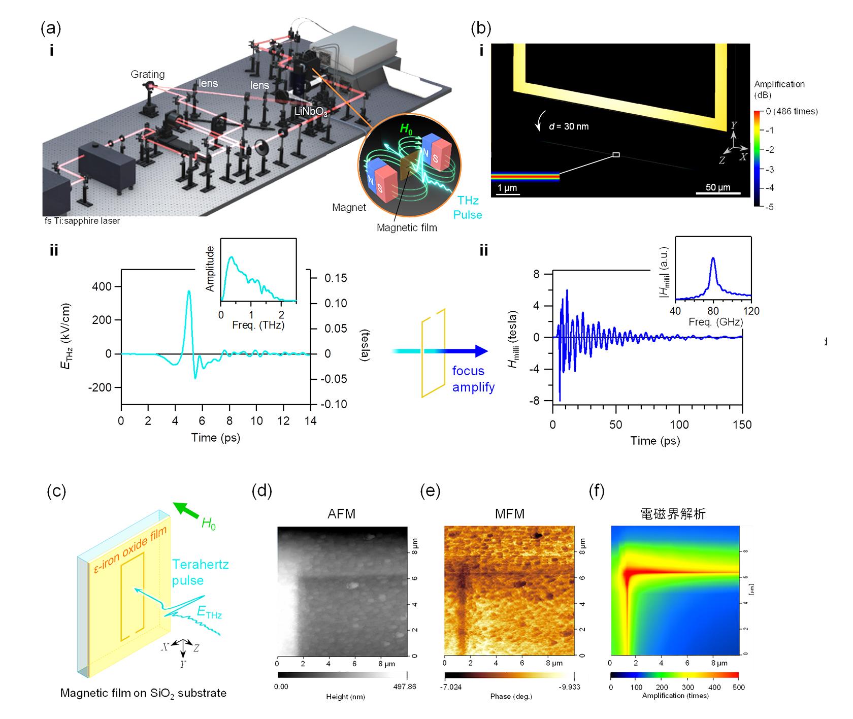 [図3]集光リングの設計および集光型ミリ波アシスト磁化反転実験のセットアップ。