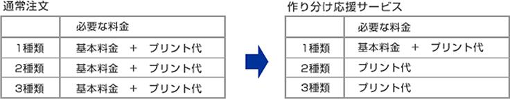 [図]「作り分け応援サービス」の概要