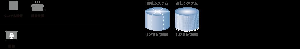 システム設計 撮像技術 画像
