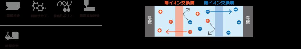 製膜技術 機能性分子 機能性ポリマー 精密塗布技術 材料化学