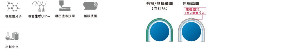 機能性分子 機能性ポリマー 精密塗布技術 材料化学