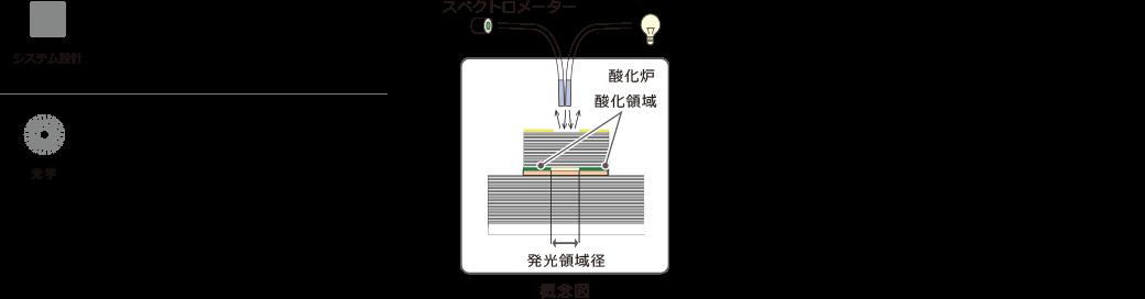 システム設計 光学