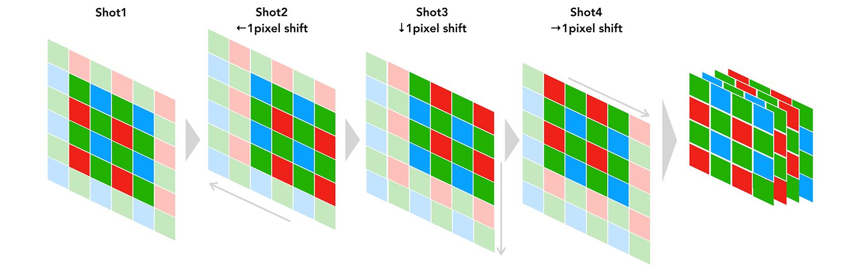 [図]① 正確なRGB情報を取得するプロセス