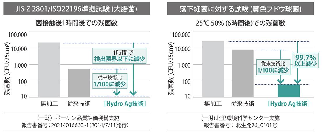 [画像](4)当社の抗菌コート技術「Hydro Ag」による清潔性