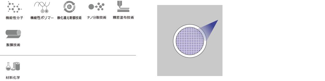 機能性分子 機能性ポリマー 酸化還元制御技術 ナノ分散技術 精密塗布技術 製膜技術 材料化学