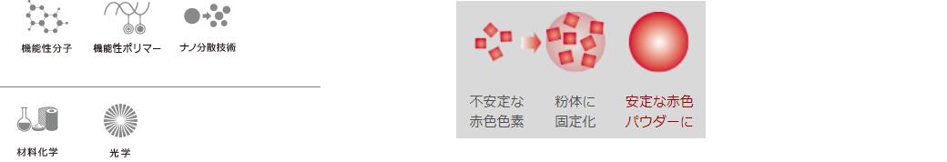 機能性分子 機能性ポリマー ナノ分散技術 材料化学 光学 不安定な赤色色素 粉体に固定化 安定な赤色パウダーに