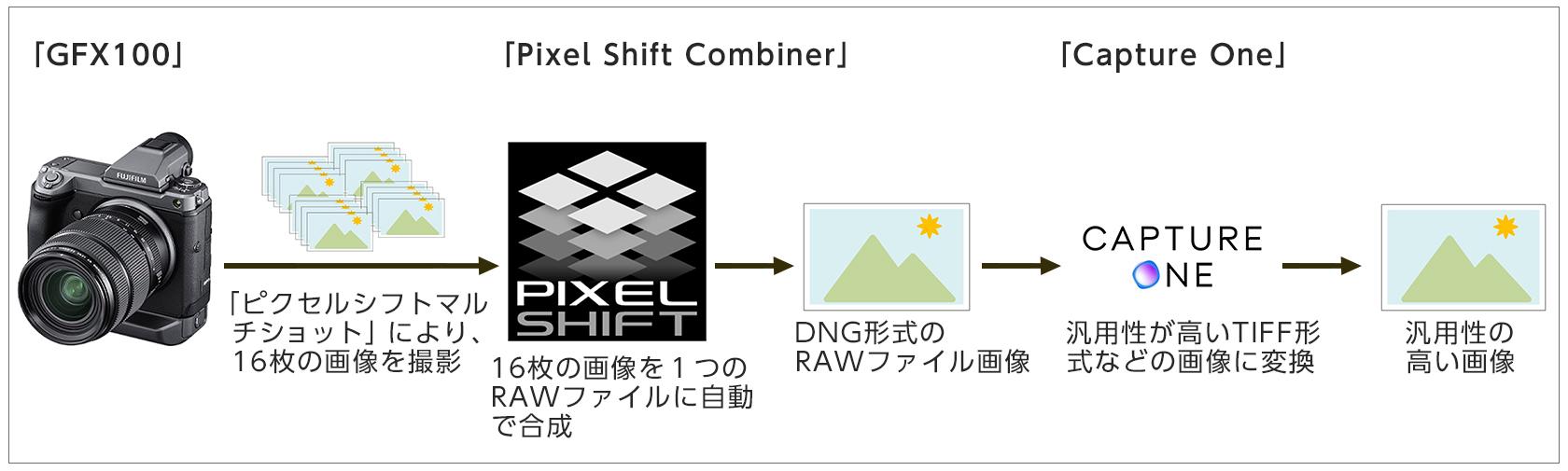 [図]「ピクセルシフトマルチショット」を用いたデジタルアーカイブのワークフロー