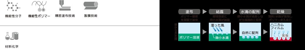 機能性分子 機能性ポリマー 精密塗布技術 製膜技術 材料化学