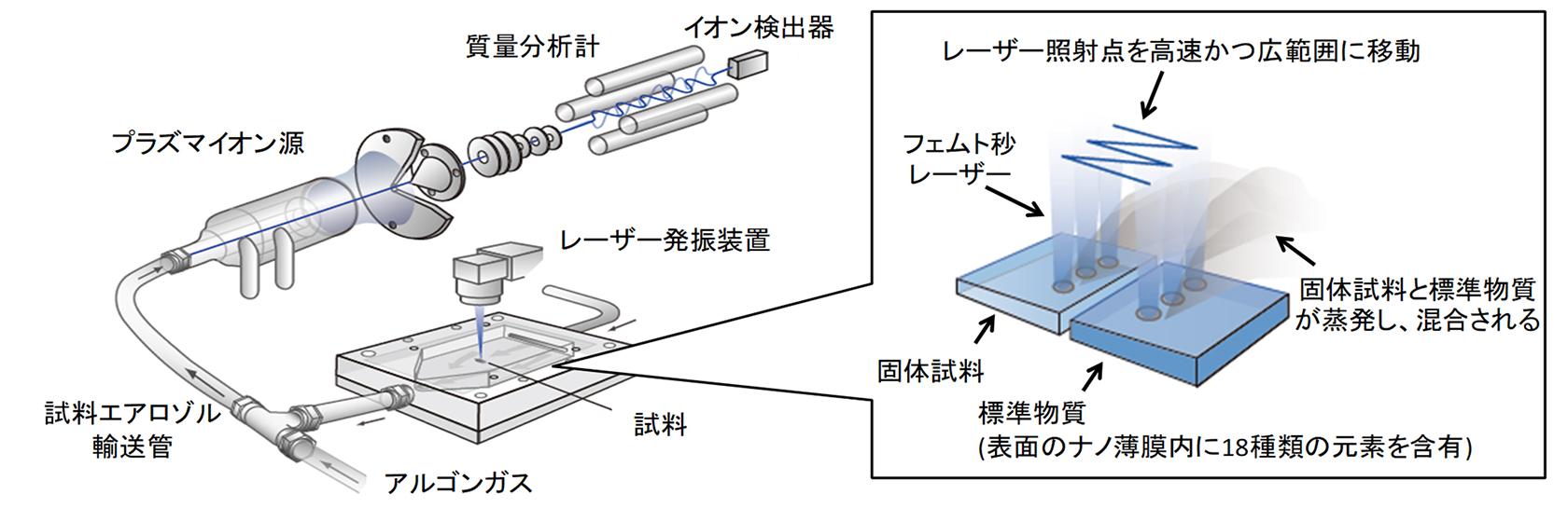 [図]開発した標準物質を用いた「fs-LA-ICP-MS法」のイメージ図