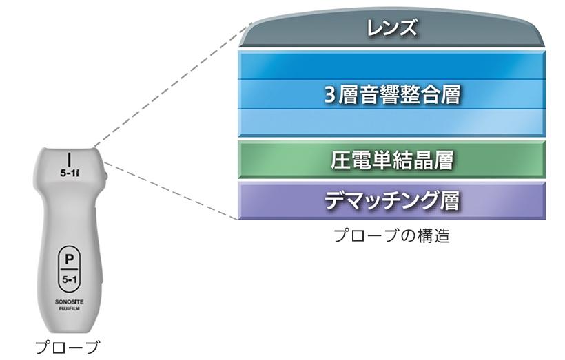 [図]プローブの構造