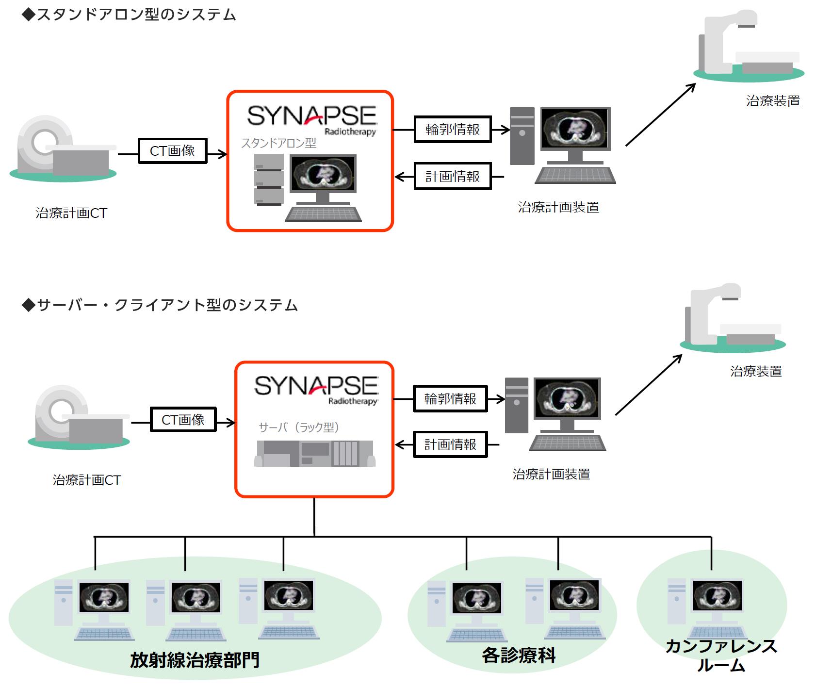 [画像]システム構成