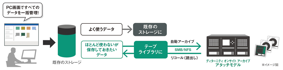 図:利用イメージ