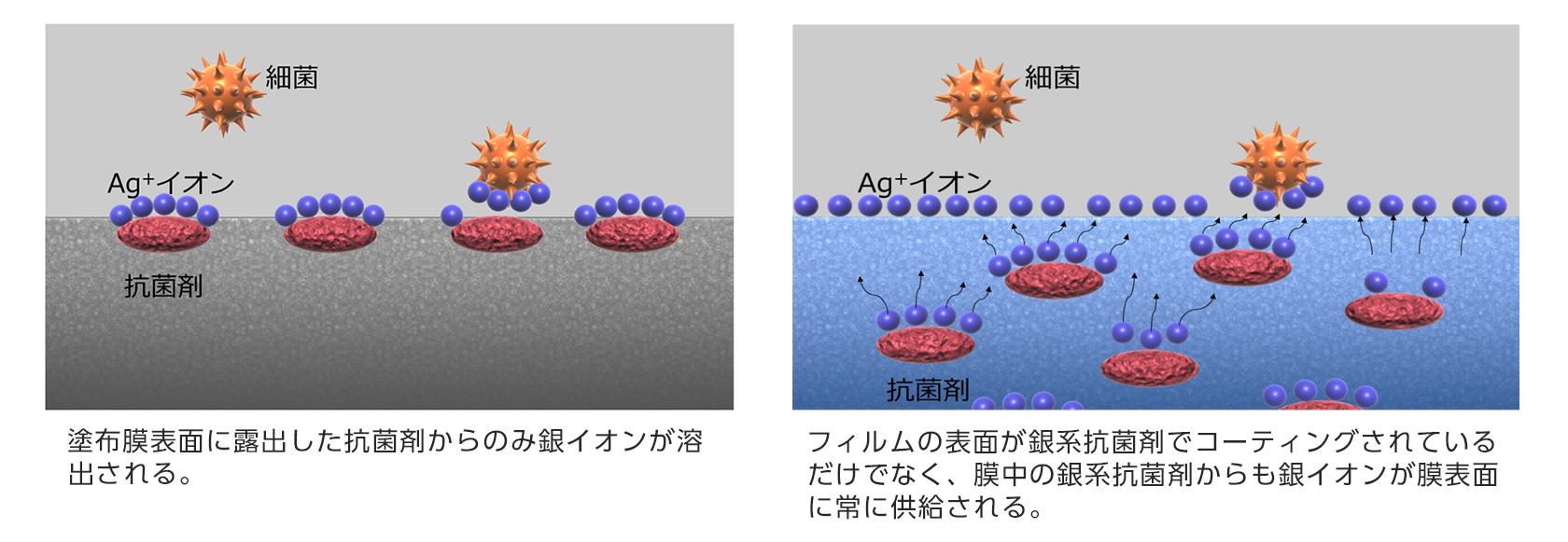 一般的な非親水膜の銀系抗菌コート(左)と超親水膜の銀系抗菌コート技術「Hydro Ag+」(右)の構造(イメージ図)
