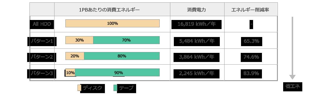 LTOテープとハードディスクの組み合わせによる消費エネルギー比較