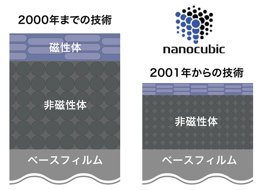 図:磁性体を均一にナノ粒子レベルに分散する技術