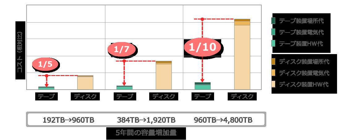 ハードディスクとLTOテープのコスト比較表