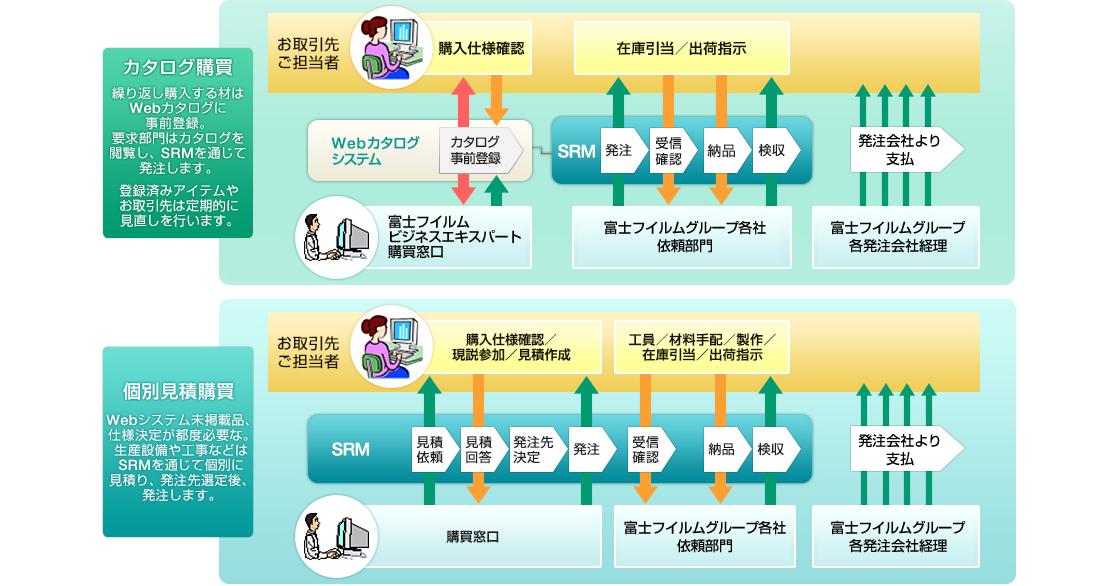 [図]間接材購買システム(SRM)について