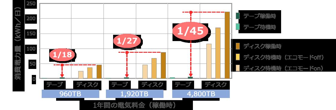 LTOテープとハードディスクの消費電力比較図