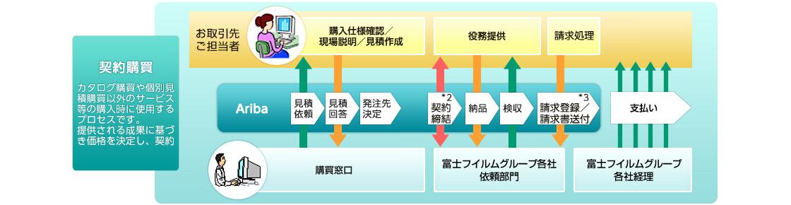 [図]間接材購買システム「Ariba」について