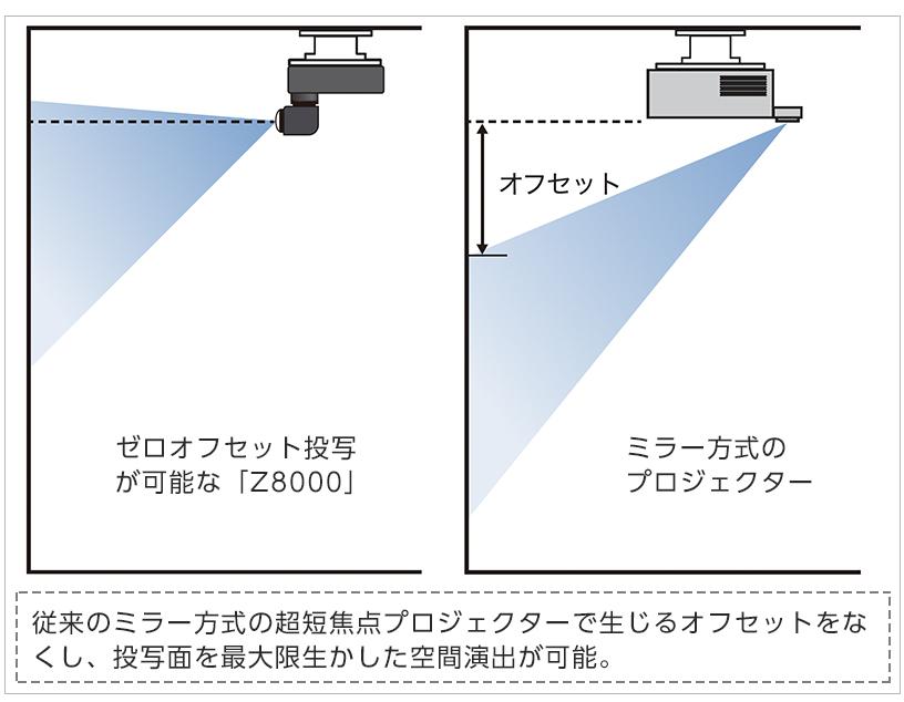 [画像]「屈曲型二軸回転機構レンズ」を搭載し、意図通りの空間演出を実現