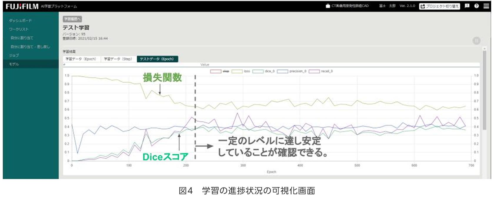 [画像]図4 学習の進捗状況の可視化画面