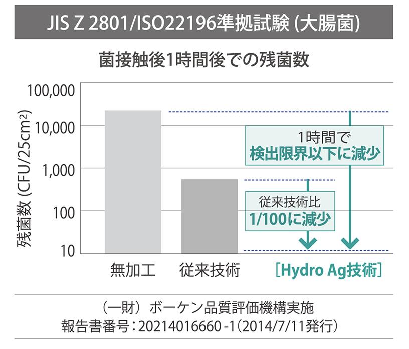 [グラフ]JIS Z 2801/ISO22196準拠試験(大腸菌)での菌接触後1時間後での残菌数を示したグラフ