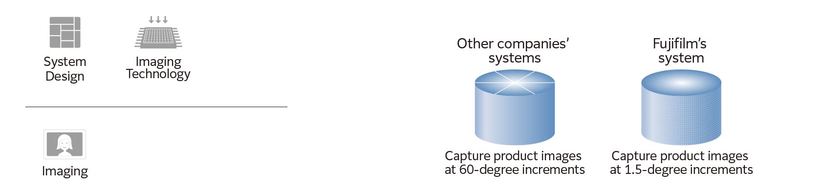 System Design Imaging Technology Imaging
