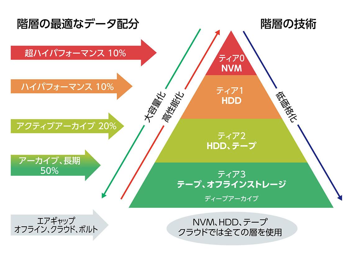 階層型ストレージモデル例の図