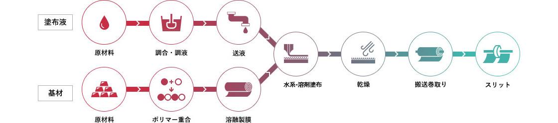 生産プロセス図