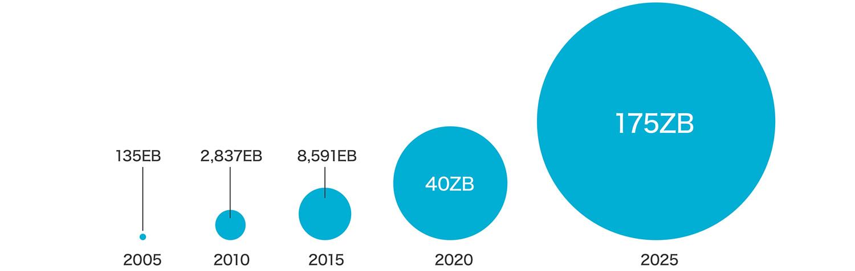 データ情報量急拡大 2025年には2015年の20倍に