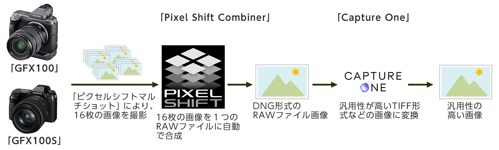 [画像]「ピクセルシフトマルチショット」を用いたデジタルアーカイブのワークフロー