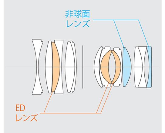 [図]非球面レンズ2枚とEDレンズ3枚を含む10群15枚のレンズ構成