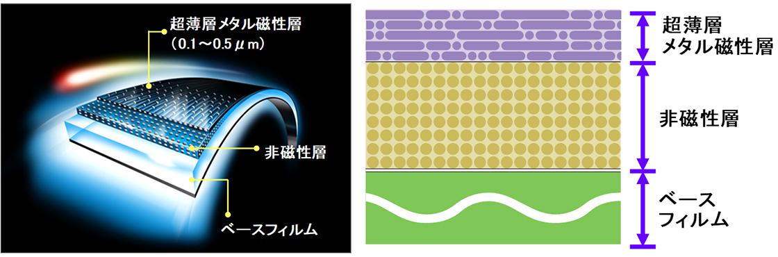 [図]ATOMM技術による磁気テープの層構成断面図