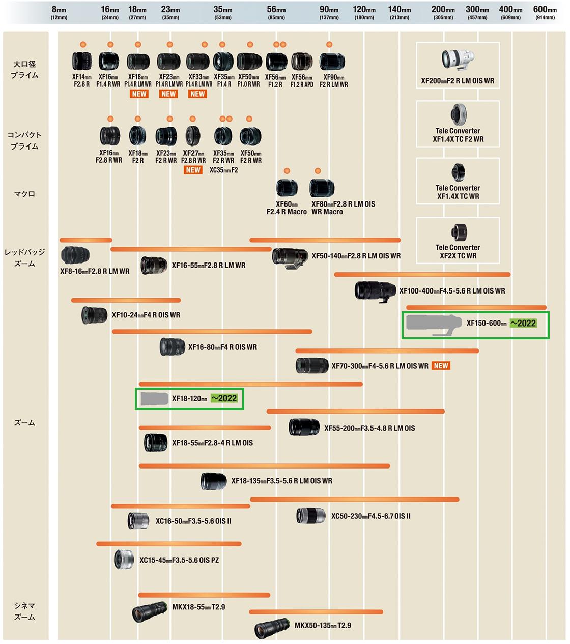 [図]「Xシリーズ」用交換レンズの開発ロードマップ
