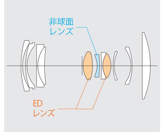 [図]非球面レンズ1枚、EDレンズ2枚を含む9群11枚のレンズ構成