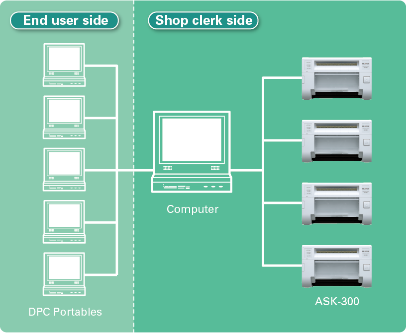 [image] 컴퓨터 1대에 연결된 최종 사용자 측의 DPC 휴대용 기기 5대 및 매장 직원 측의 ASK-300 프린터 4대