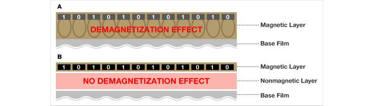 [이미지] ATOMM 테크놀로지의 자기층으로 인한 A의 탈자기화 효과와 B의 비탈자기화의 효과 분석