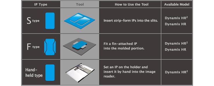 [이미지] IP 유형, 사용할 도구, 도구 사용 방법 및 사용 가능한 Dynamix HR 모델이 호환되는 것을 보여주는 표
