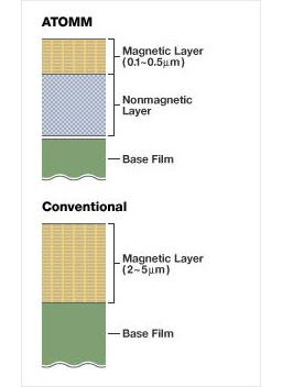 [이미지] 기존 데이터 스토리지와 비자성층이 있는 ATOMM 테코놀로지의 차이점