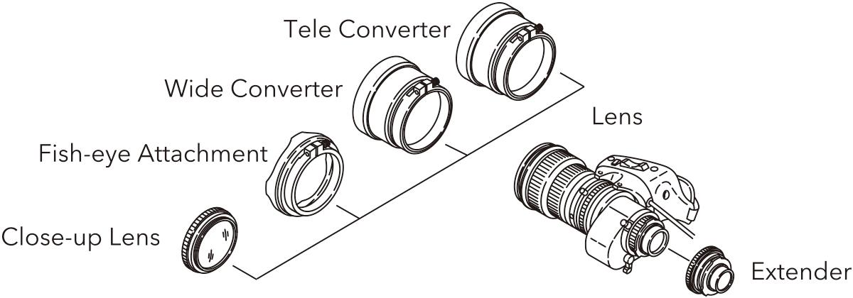 [image] 텔레 컨버터, 광각 컨버터, 피쉬아이 부착대 및 접사 렌즈와 비교한 Fujinon TV 렌즈의 크기