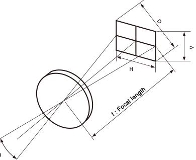 [이미지] 초점 길이 및 대각선, 수직 및 수평