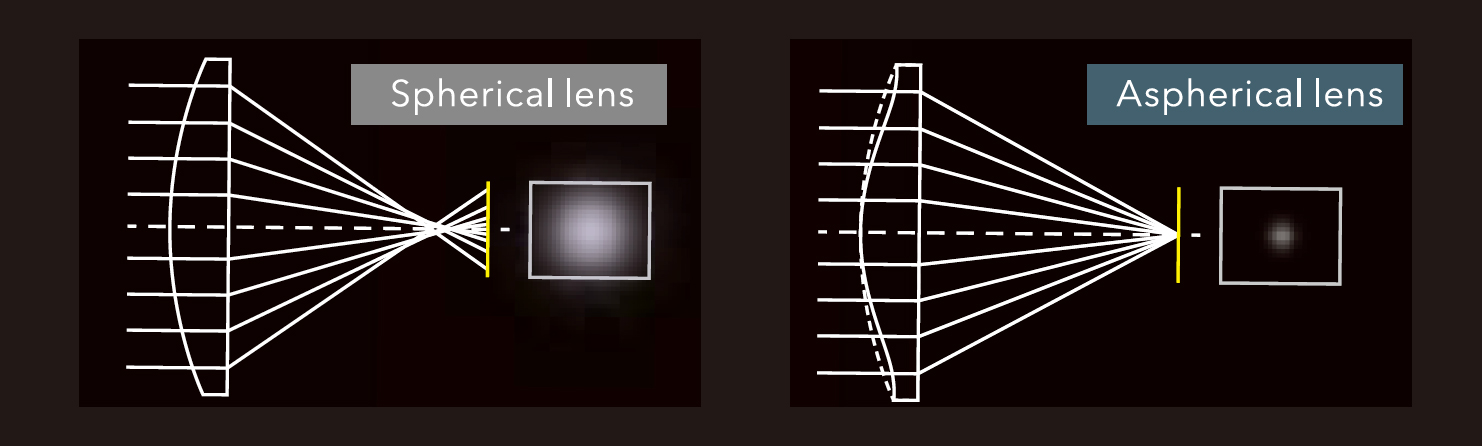 [image] Side by side graphical rendering comparison of Spherical and Aspeherical