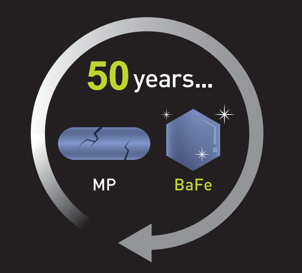 [photo] A full circle arrow with the text 50years and MP and BaFe diagrams in the center