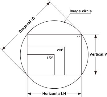 [이미지] 대각선, 수직 및 수평 측정값이 있는 원 이미지