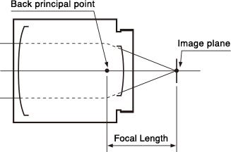 [이미지] 후방 주점에서 이미지 평면까지의 거리인 초점 길이 표시