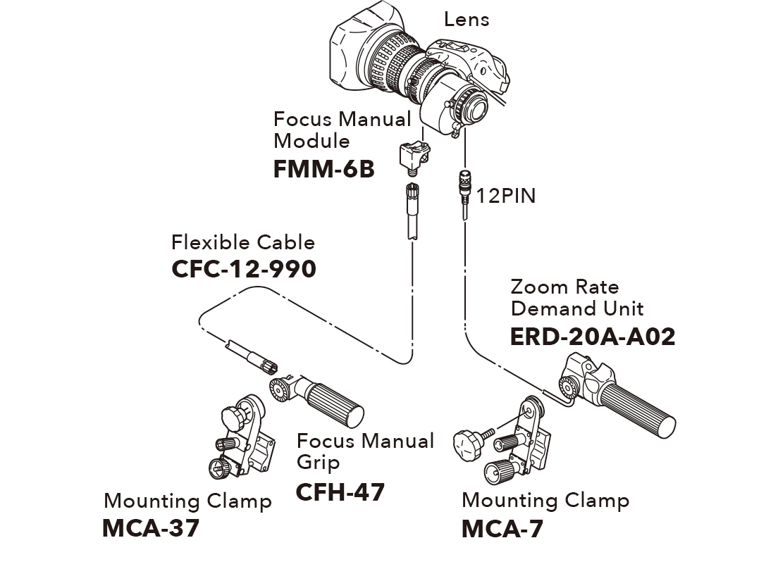 [image] Schematic of lens connecting to Focus Manual Module and Focus Manual Grip and Zoom Rate Demand Unit