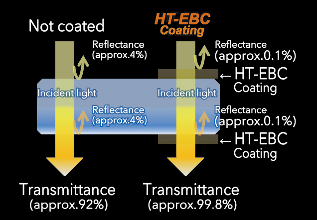 [image] HT-EBC coating reflects less and increases transmittance of incident light to approx. 99.8%