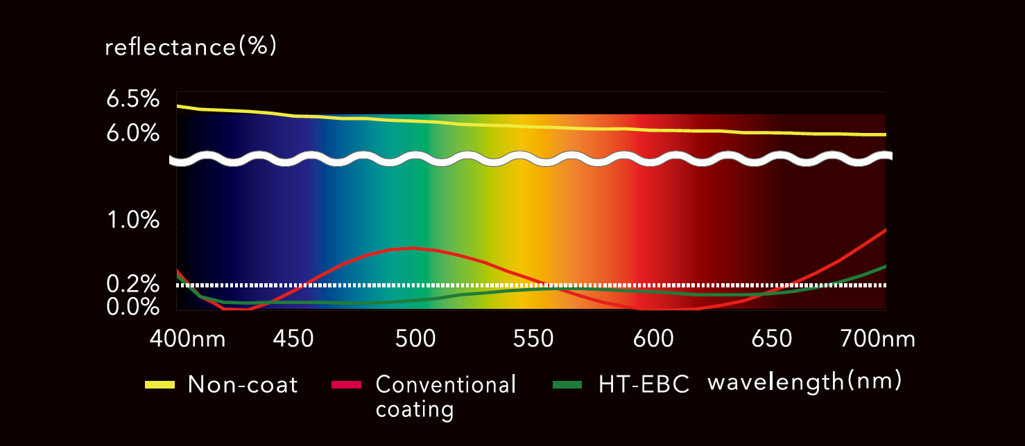 [chart] High Transmittance Electron Beam Coating with Non-coat (yellow), Conventional Coating (red), HT-EBC Wavelength (green) measured in Percentages