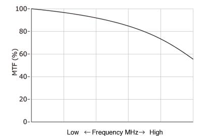[이미지] MTF(변조 전달 함수) 그래프