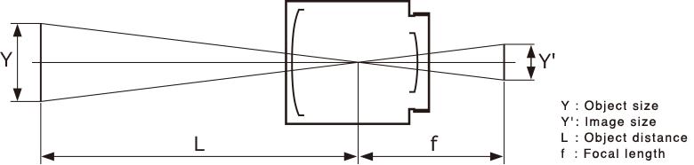 [이미지] 시야 및 초점 길이 표시